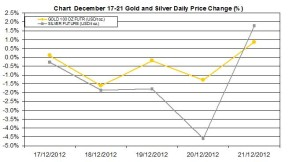 weekly precious metals chart  December 17-21  2012 percent change