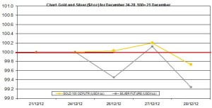 weekly precious metals chart December 24-28  2012