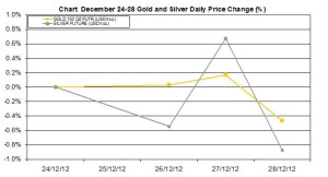 weekly precious metals chart  December 24-28  2012 percent change