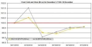 weekly precious metals chart December 3-7  2012