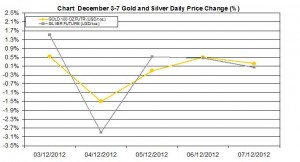 weekly precious metals chart  December 3-7  2012 percent change