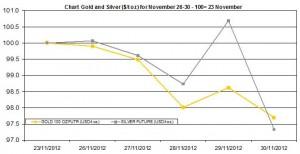 weekly precious metals chart   November 26-30  2012