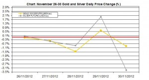weekly precious metals chart  November 26-30 2012 percent change
