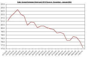 Difference between Brent and WTI January 14-18  2013