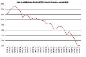 Difference between Brent and WTI January 21-25   2013