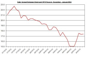 Difference between Brent and WTI  January 28- February 1   2013