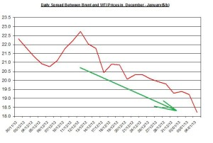 Difference between Brent and WTI January 7-11 2013