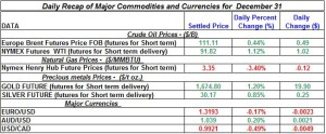 Gold Silver Crude oil Natural gas 2012 December 31