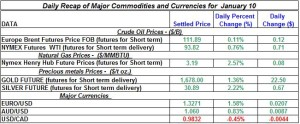 Gold Silver Crude oil Natural gas 2012 January 10