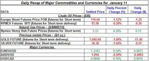 Gold Silver Crude oil Natural gas 2012 January 11