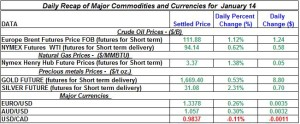 Gold Silver Crude oil Natural gas 2012 January 14