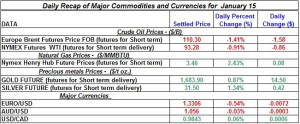 Gold Silver Crude oil Natural gas 2012 January 15