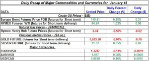 Gold Silver Crude oil Natural gas 2012 January 16