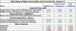 Gold Silver Crude oil Natural gas 2012 January 17