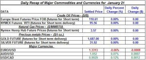 Gold Silver Crude oil Natural gas 2012 January 21