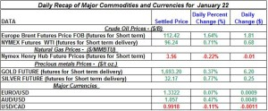 Gold Silver Crude oil Natural gas 2012 January 22