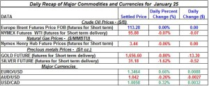 Gold Silver Crude oil Natural gas 2012 January 25