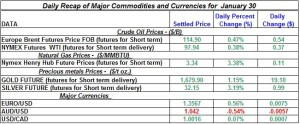 Gold Silver Crude oil Natural gas 2012 January 30