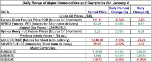 Gold Silver Crude oil Natural gas 2012 January 4