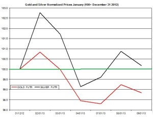 Gold & silver outlook 2013  January 10