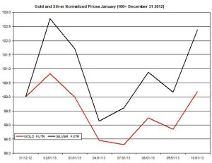 Gold & silver outlook 2013  January 11