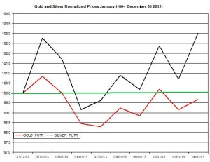 Gold & silver outlook 2013  January 15