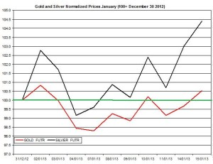 Gold & silver outlook 2013 January 16