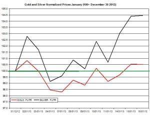 Gold & silver outlook 2013  January 17