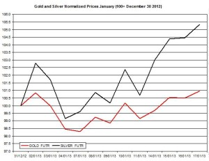 Gold & silver outlook 2013  January 18