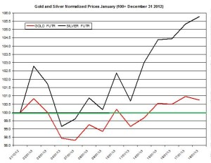 Gold & silver outlook 2013  January 22