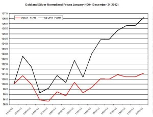 Gold & silver outlook 2013  January 23