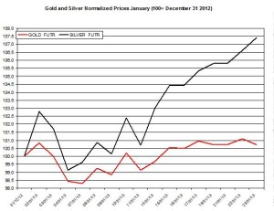Gold & silver outlook 2013  January 24