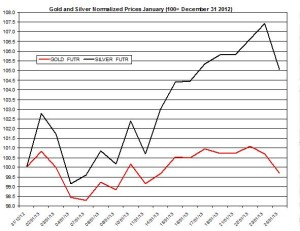 Gold & silver outlook 2013  January 25