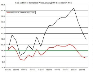 Gold & silver outlook 2013  January 29