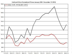 Gold & silver outlook 2013  January 30