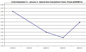 Natural Gas price  chart - December 31 January 4 2013