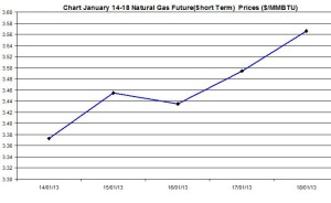 Natural Gas price  chart -  January 14-18  2013