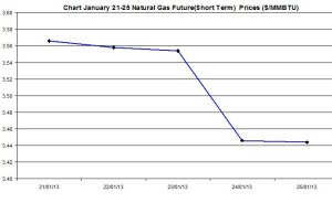 Natural Gas price  chart -  January 21-25  2013