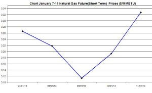 Natural Gas price  chart -  January 7-11 2013