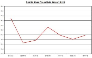 Ratio Gold & silver prices 2013  January 10