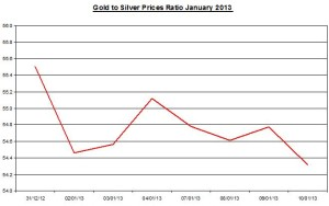 Ratio Gold & silver prices 2013  January 11