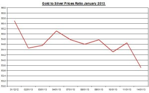 Ratio Gold & silver prices 2013  January 15