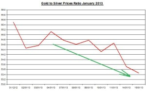 Ratio Gold & silver prices 2013  January 16
