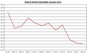 Ratio Gold & silver prices 2013  January 17