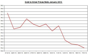 Ratio Gold & silver prices 2013  January 18