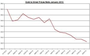 Ratio Gold & silver prices 2013  January 23