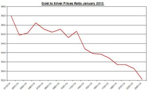 Ratio Gold & silver prices 2013  January 24