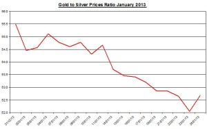 Ratio Gold & silver prices 2013  January 25