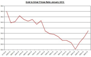 Ratio Gold & silver prices 2013  January 29