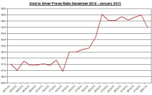 Ratio Gold & silver prices 2013  January 3